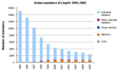 Graph showing the different types of active members in the market from 1995 to 2005.