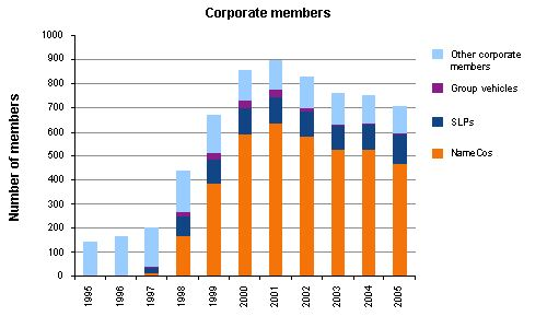 Graph showing different types and numbers of corporate members from 1995 to 2005