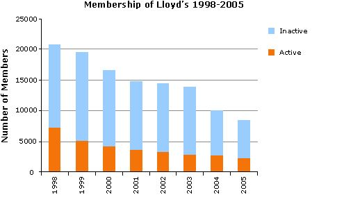 Graph showing active and inactive members of Lloyd's from 1998 to 2005.